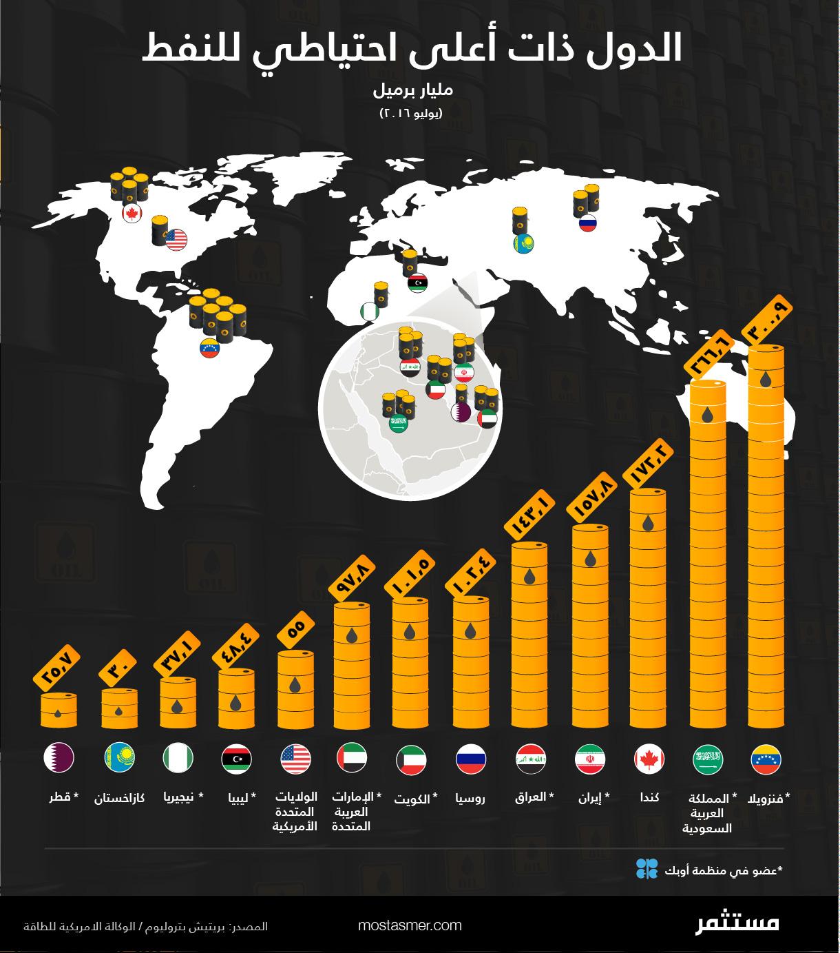 الدول ذات أعلى احتياطي للنفط